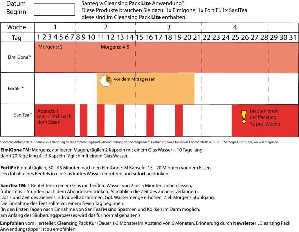 Cleansingpack Lite zeitliche Einnahme graphisch dargestellt