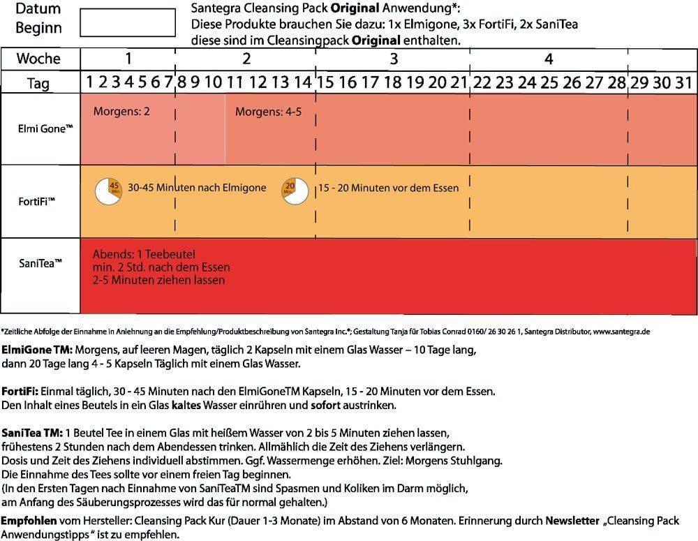 Cleansing Pack original zeitliche Einnahme graphisch dargestellt